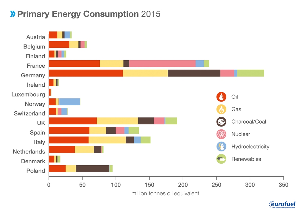001 Primary Energy Consumption in million tonnes oil equivalent