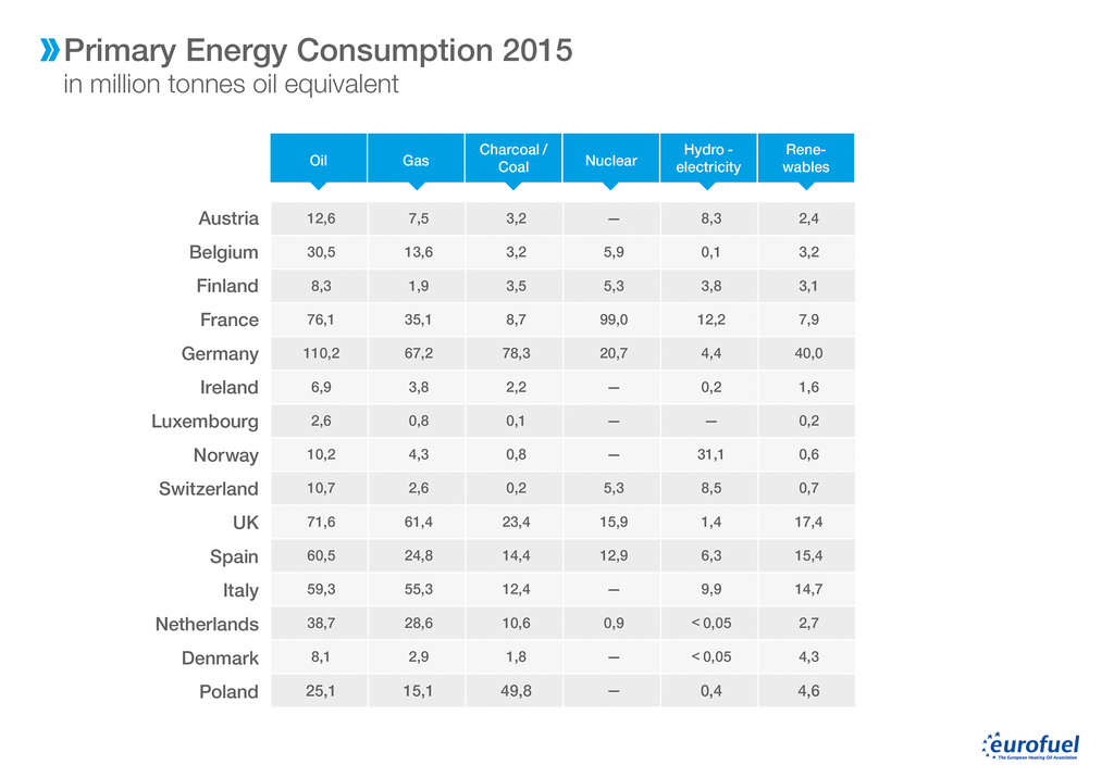 001 Primary Energy Consumption in million tonnes oil equivalent Tabelle
