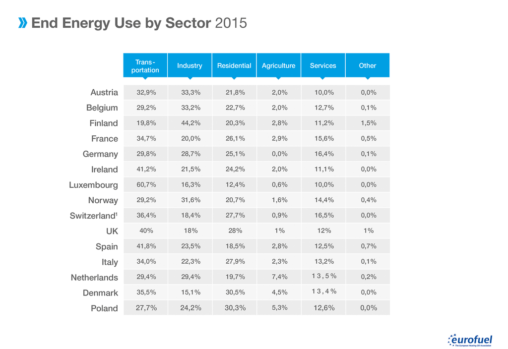 002 End Energy Used by Sectors Tabelle