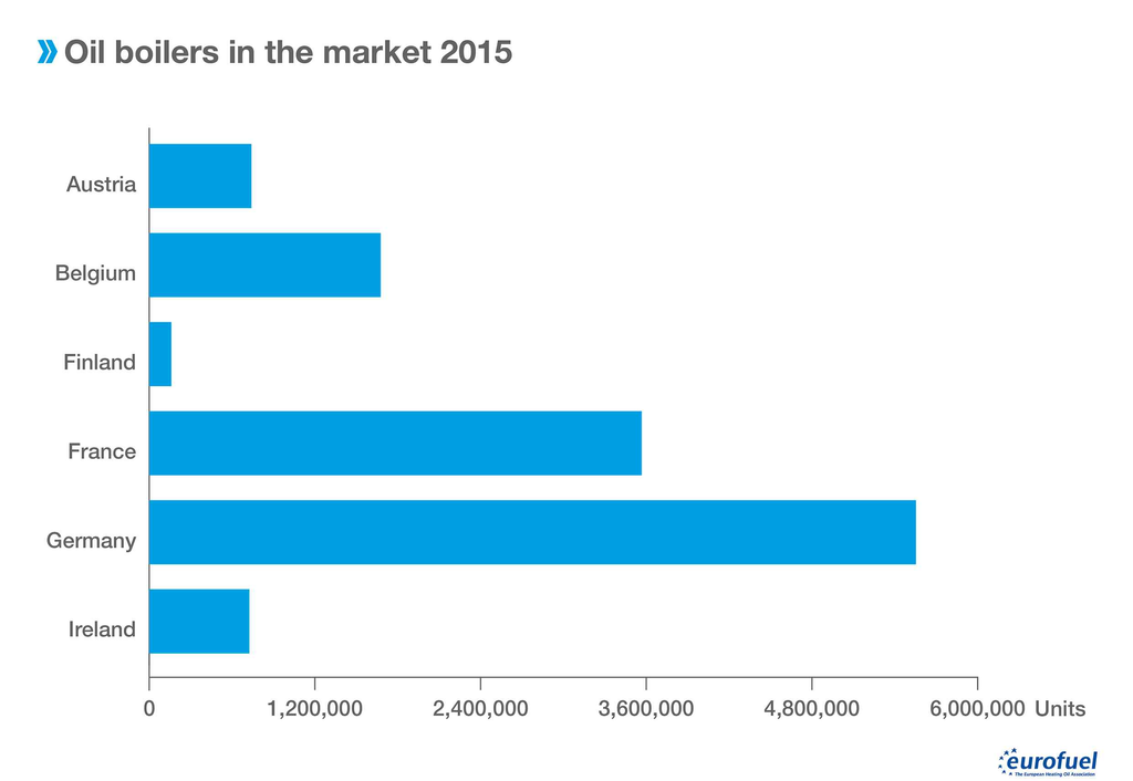 005 Oil boilers in the market 2015