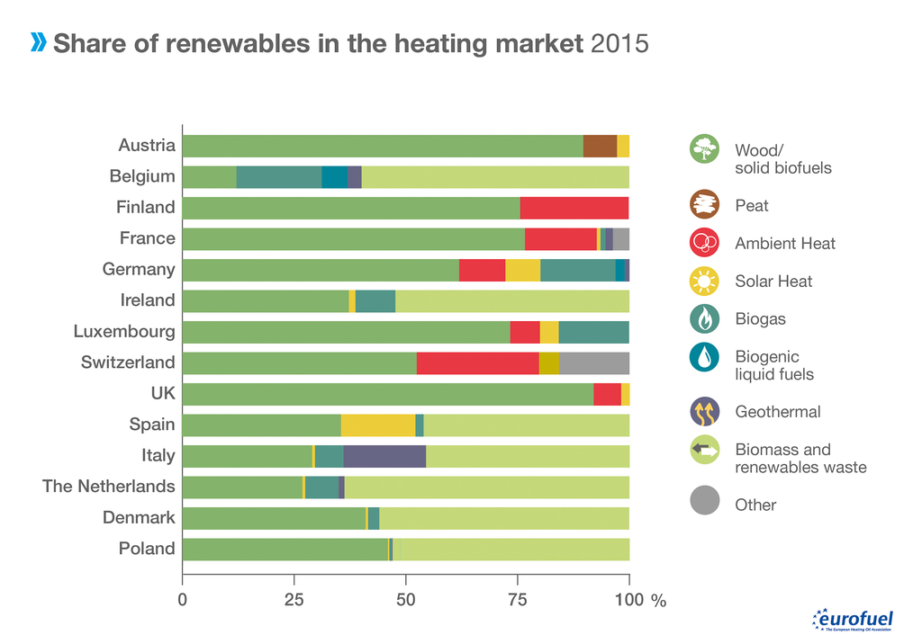 006 Share of renewables in the heating market 2015