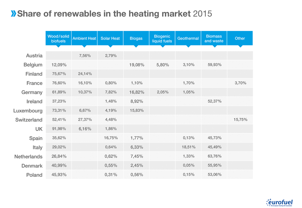 006 Share of renewables in the heating market Tabelle