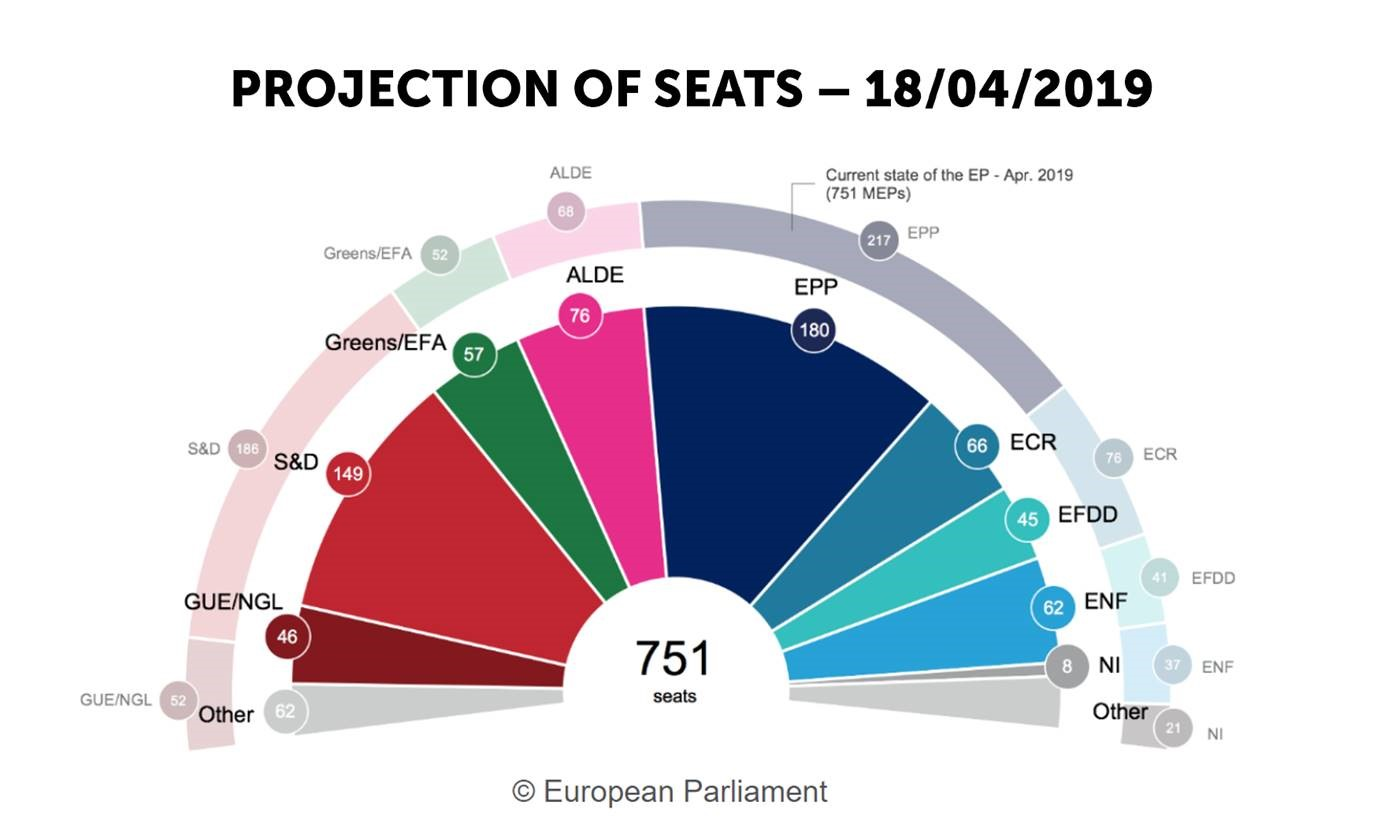 Projection of seats